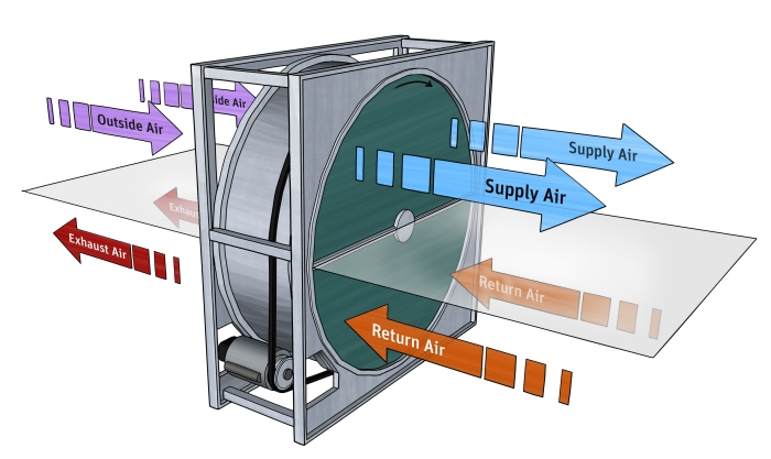 Energy Heat Recovery Wheel : Engineering componets by michael schrader at coroflot