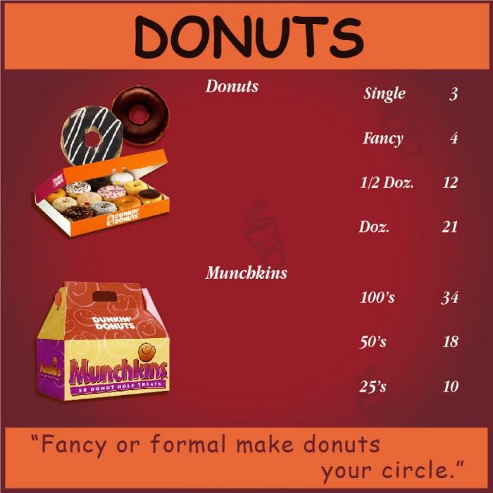 Dunkin+donuts+menu+board