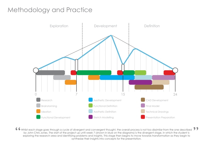 design methodology Your vision our approach bif's design methodology playbook offers a unique  approach to make business model transformation safer and easier to manage.