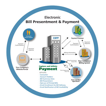 electronic bill presentment and payment ebpp With the introduction of new electronic bill payment and presentment (ebpp)  options for business products, this is all set to change, since ebpp.