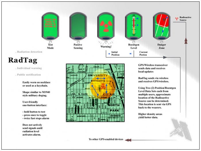 RadTag Personal Security Device