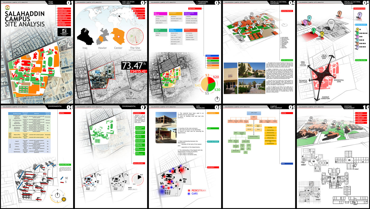 Salahaddin university site analysis by mohammed siyamand for Architecture design websites free