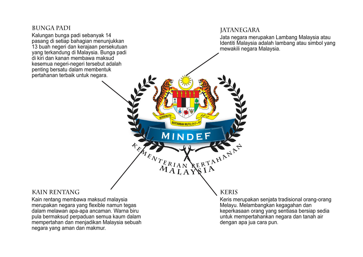 Logo mindef 2 by muhammad shafiq mokhtar baharudin at coroflot be the first to comment on this project ccuart Choice Image