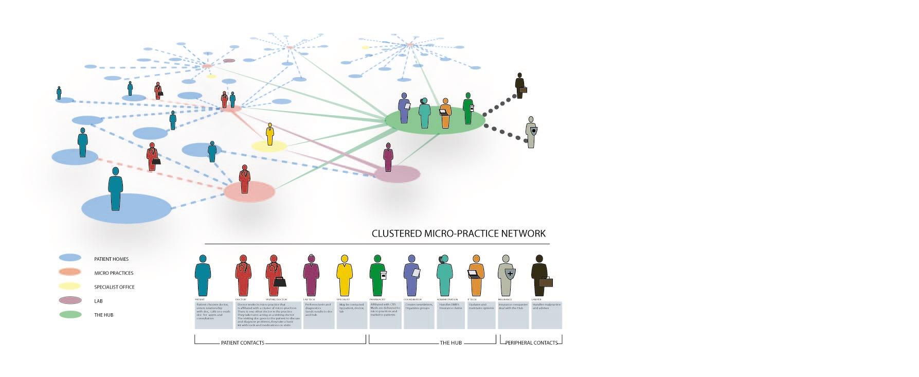 Health+care+system+diagram