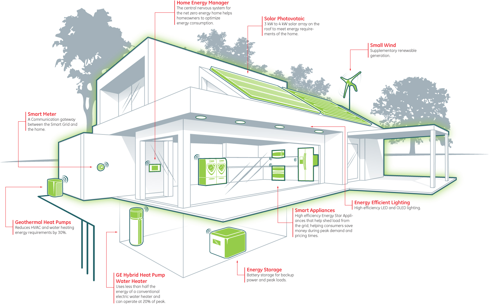 Net zero home plans for Zero house plans