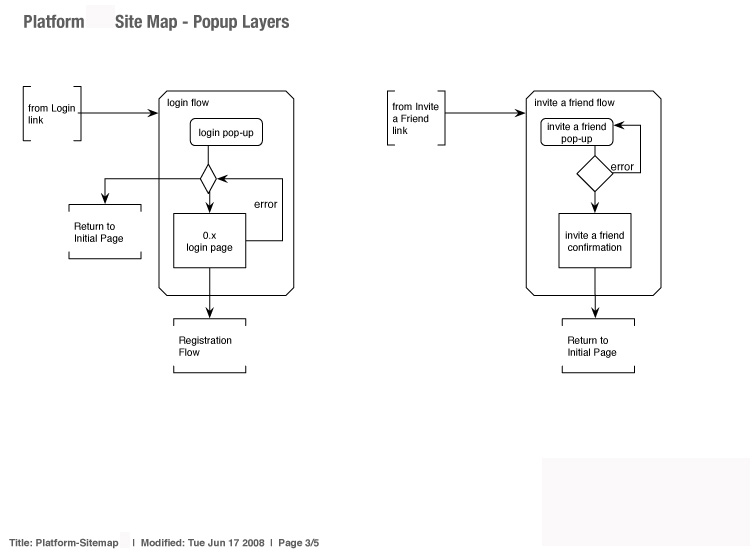 Vitrue - User Flow - Community Media Platform - popup detail