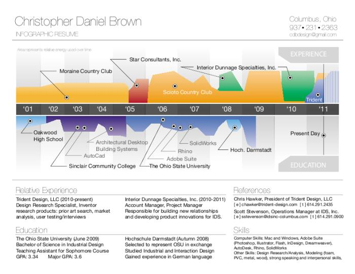 resume by christopher brown at coroflot com