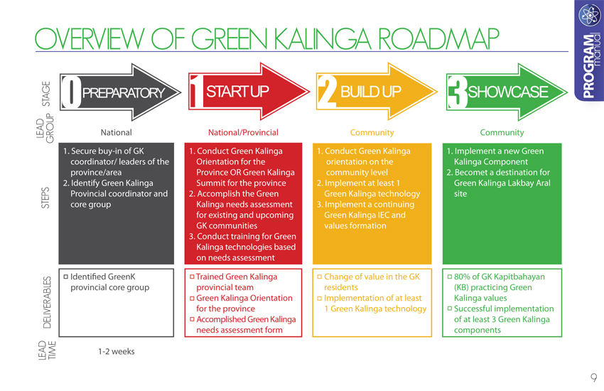 Cover Design Layout Green Kalinga Manual by Bem Olaguera at – Training Manual Cover Page