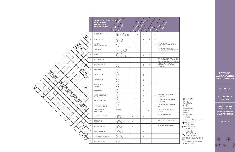 Adjacency and criteria matrix pictures for Indoor design criteria