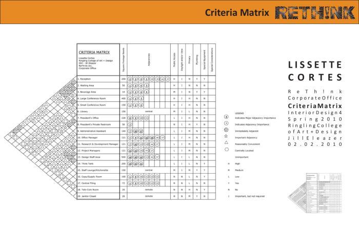 Adjacency matrix interior design for Indoor design criteria