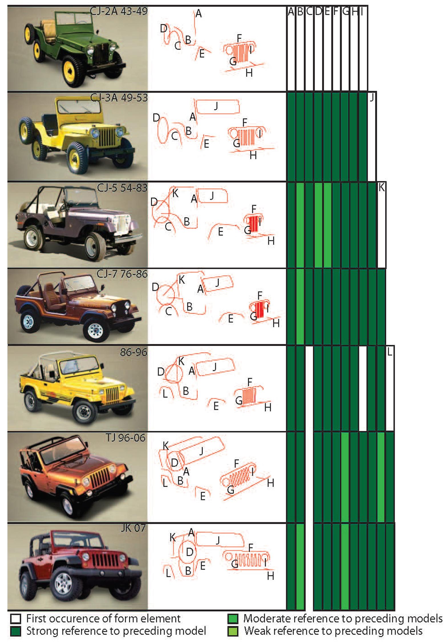 jeep wrangler history timeline. Black Bedroom Furniture Sets. Home Design Ideas