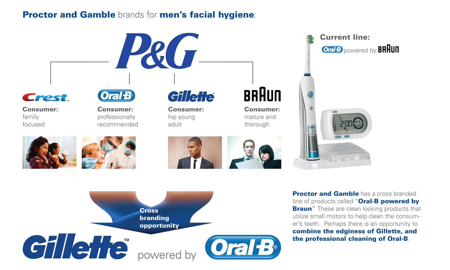 proctor and gamble brand image case study Free case study solution & analysis proctor and gamble is one of america's oldest continuously where its products and brand name are globally recognized and.
