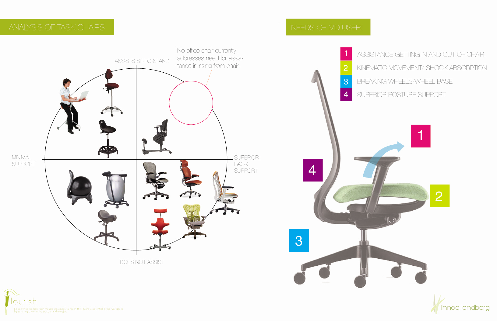 90 office furniture manufacturers market share for Chair design criteria