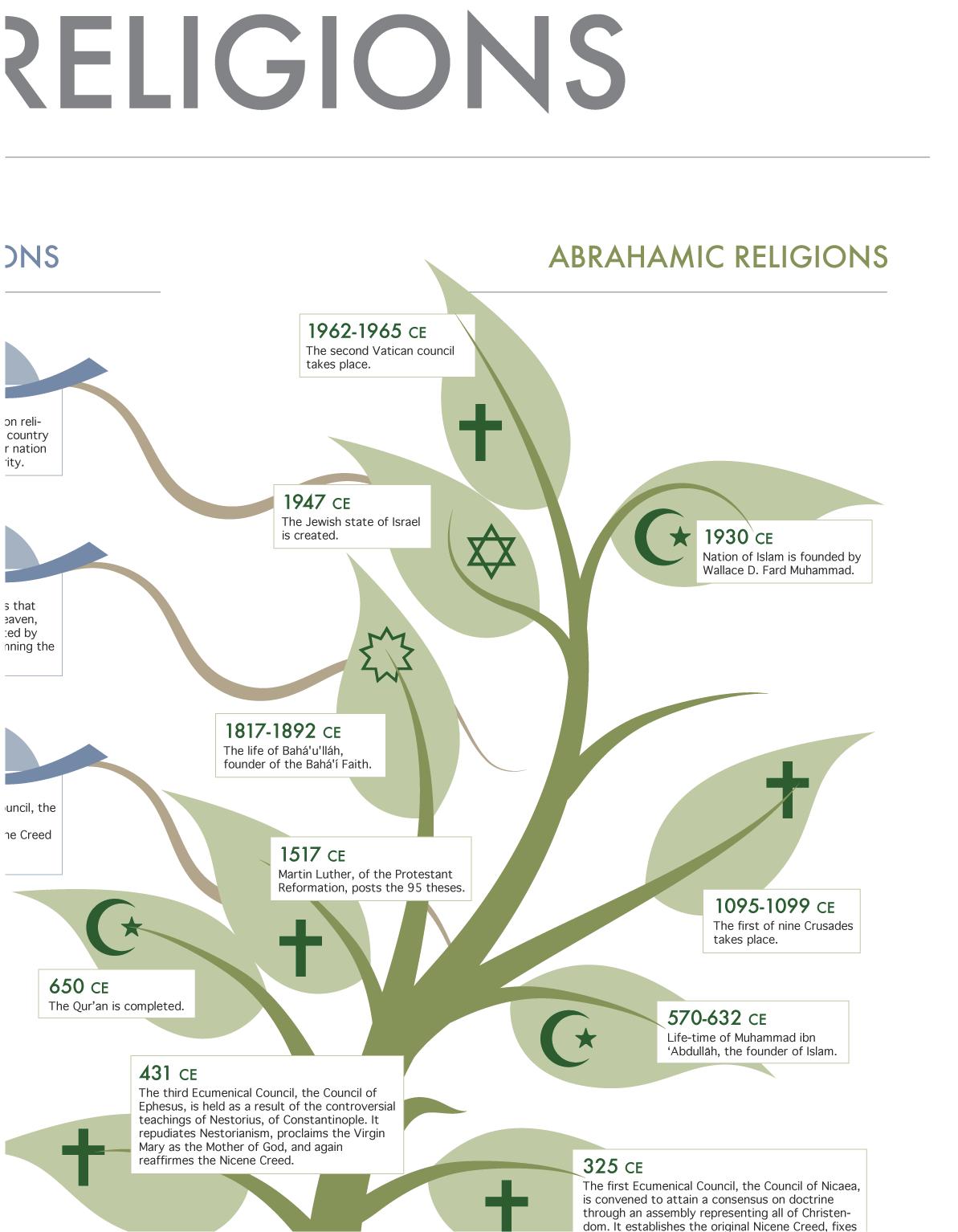 Comparison World Religions Religions of The World