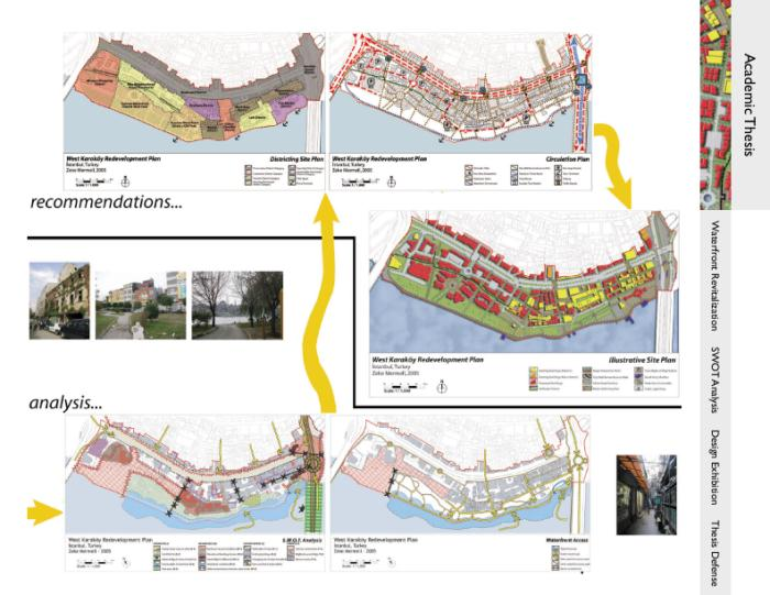 urban planner visions Urban planning either in the form of designing new urban settlements, promoting urban growth or as the regulation of urban development is an activity that has existed.