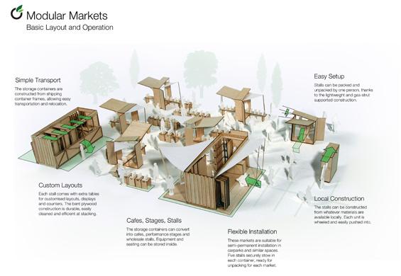 Modular Markets By Blake Richardson At Coroflot Com