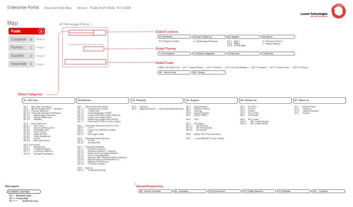 Sitemaps & Diagrams by Norman Swygert at Coroflot com
