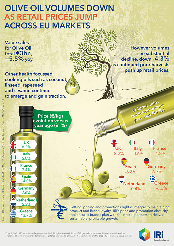 Olive Oil Fact Sheet by aspa Anastasiou at Coroflot com