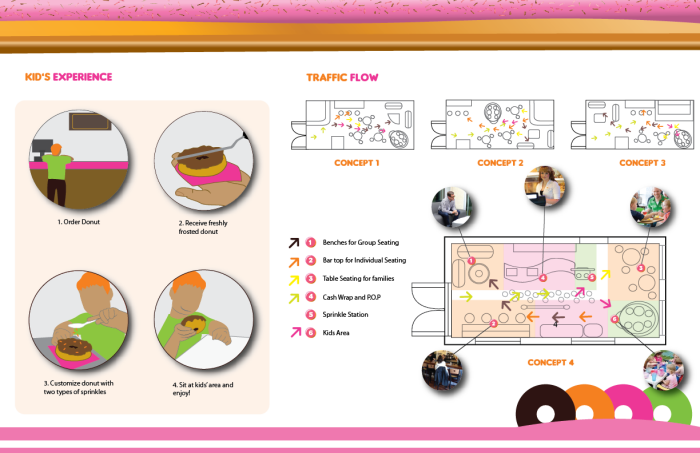 Dunkin Donuts Floorplan By Jade Caballero At Coroflot Com