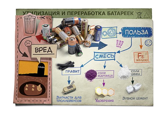Infographics For Ikea By Nik Markellov At Coroflot Com