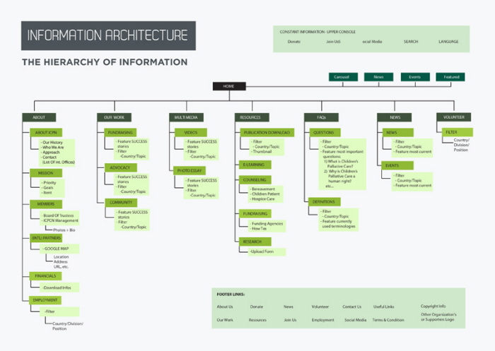 Information Architecture Website Redesign By Hazel Marie Bala At Coroflot Com