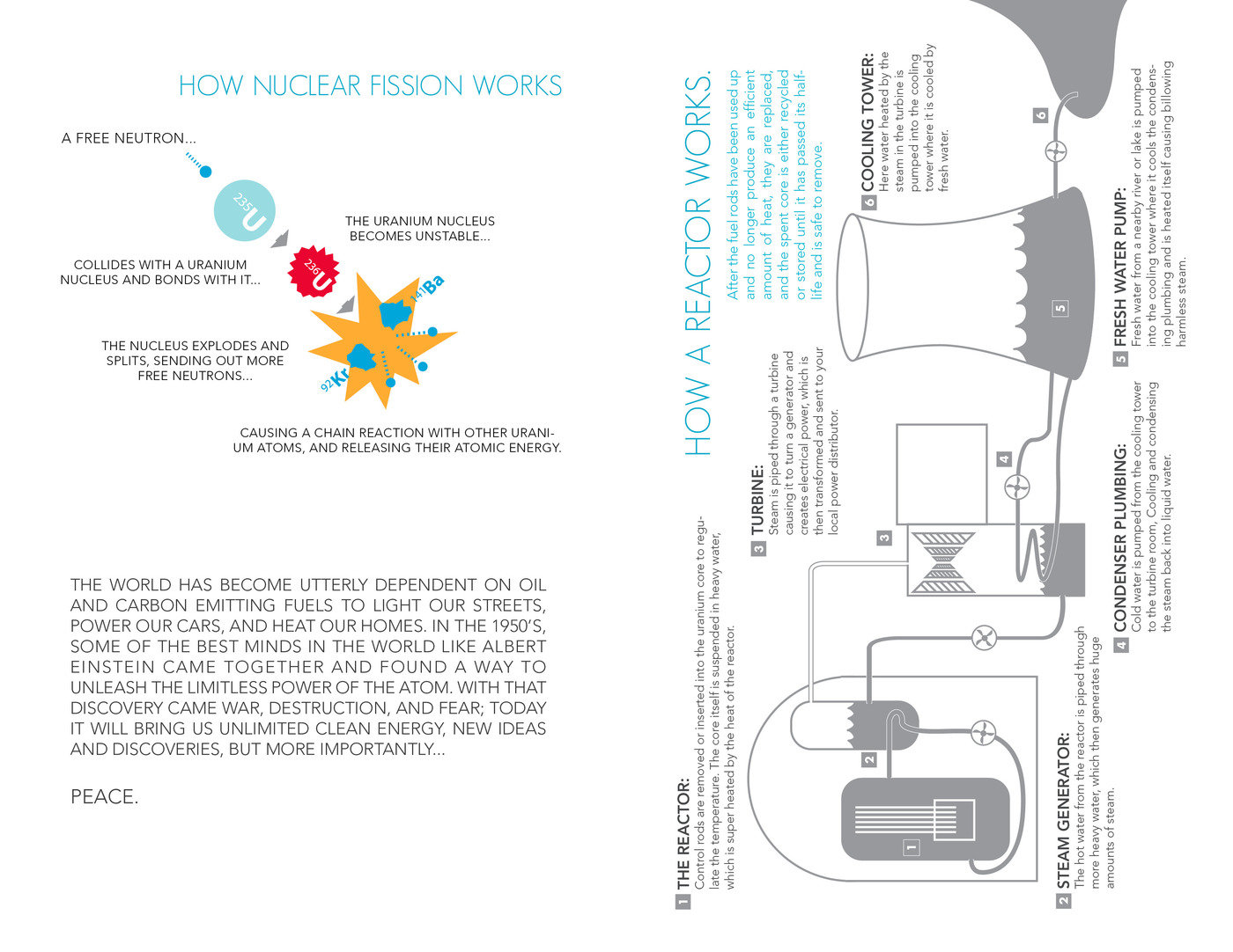 Thesis Project By Jakob Dodge At Nuclear Power Plant Simple Diagram Are Spreads To A Free Brochure That I Passed Out During The Miad Senior Exhibition It Features Diagrams Of How Works