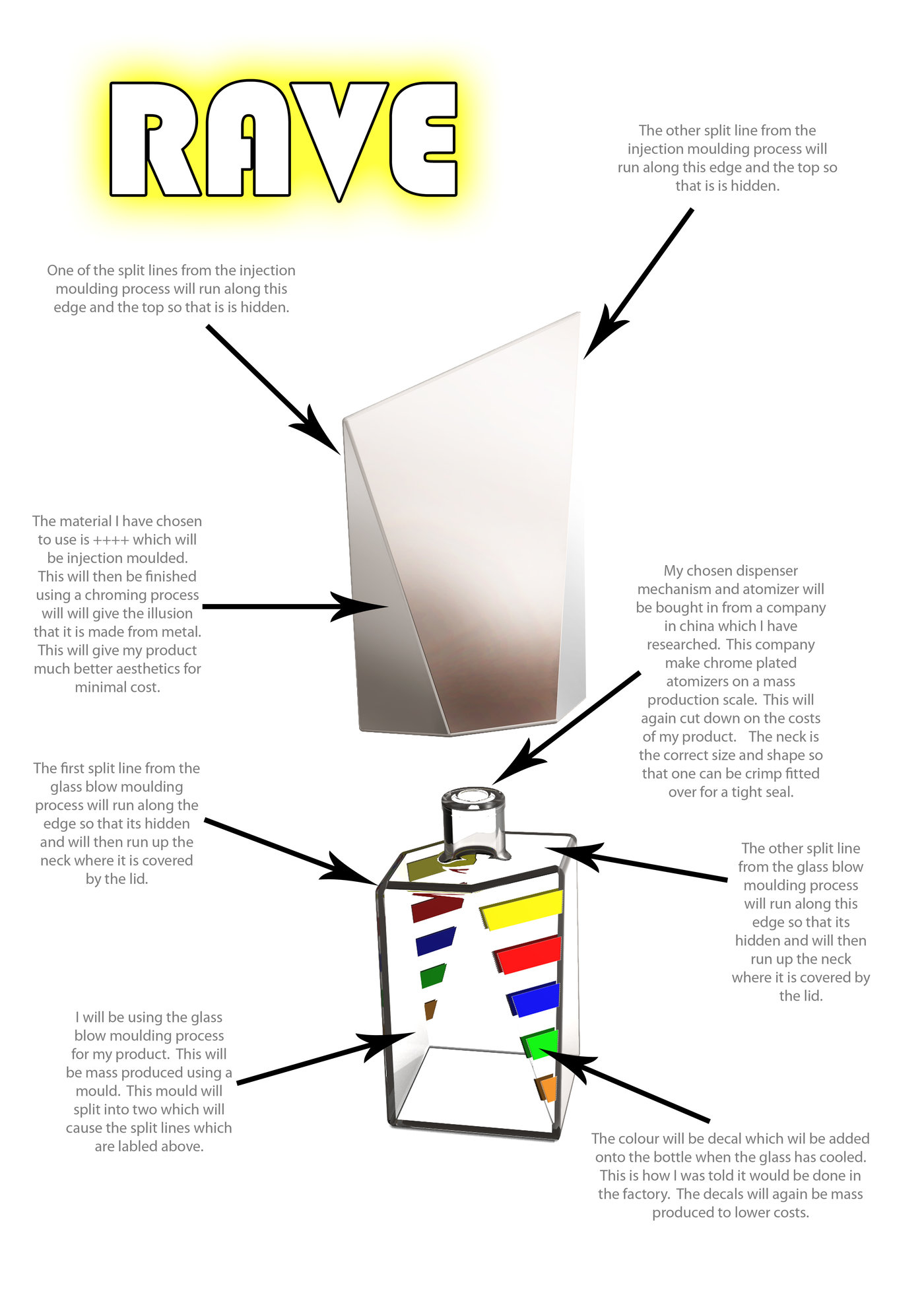 Rave Fragrance For Men By Paul Richardson At What Is Annotated Diagram Exploded View Explaining The Manufacturing Processes And Materials Used