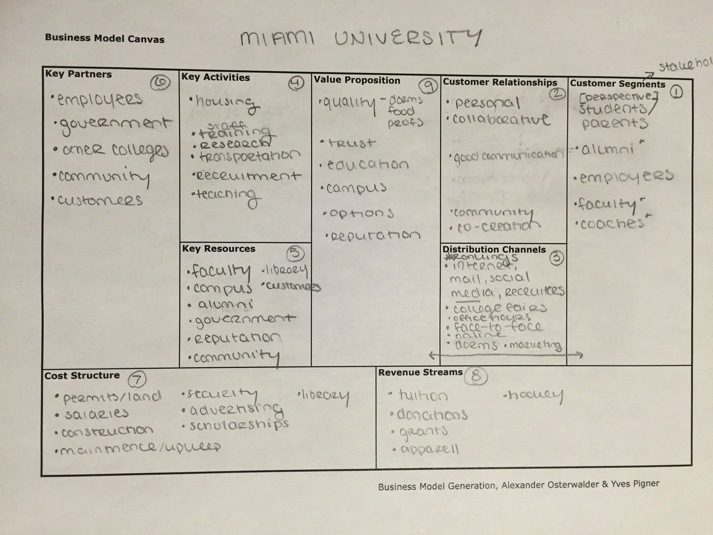 business model canvas  example  by abigail stall at