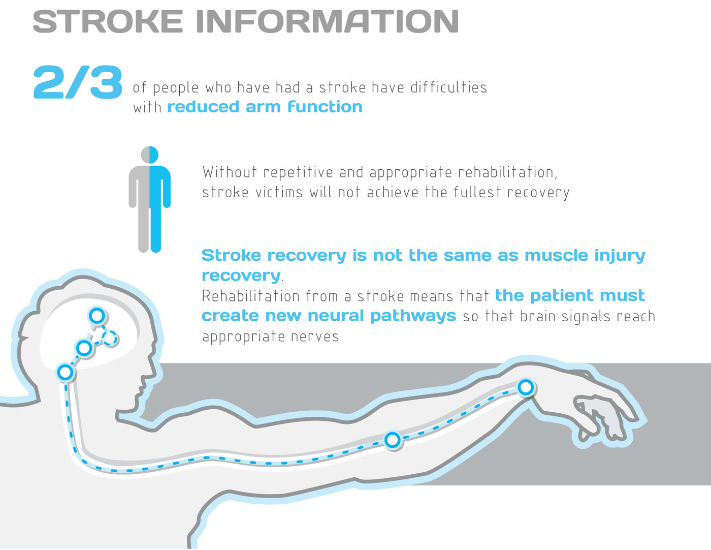 Reach: At-Home Stroke Rehabilitation Wearable by Ashleigh Otto at
