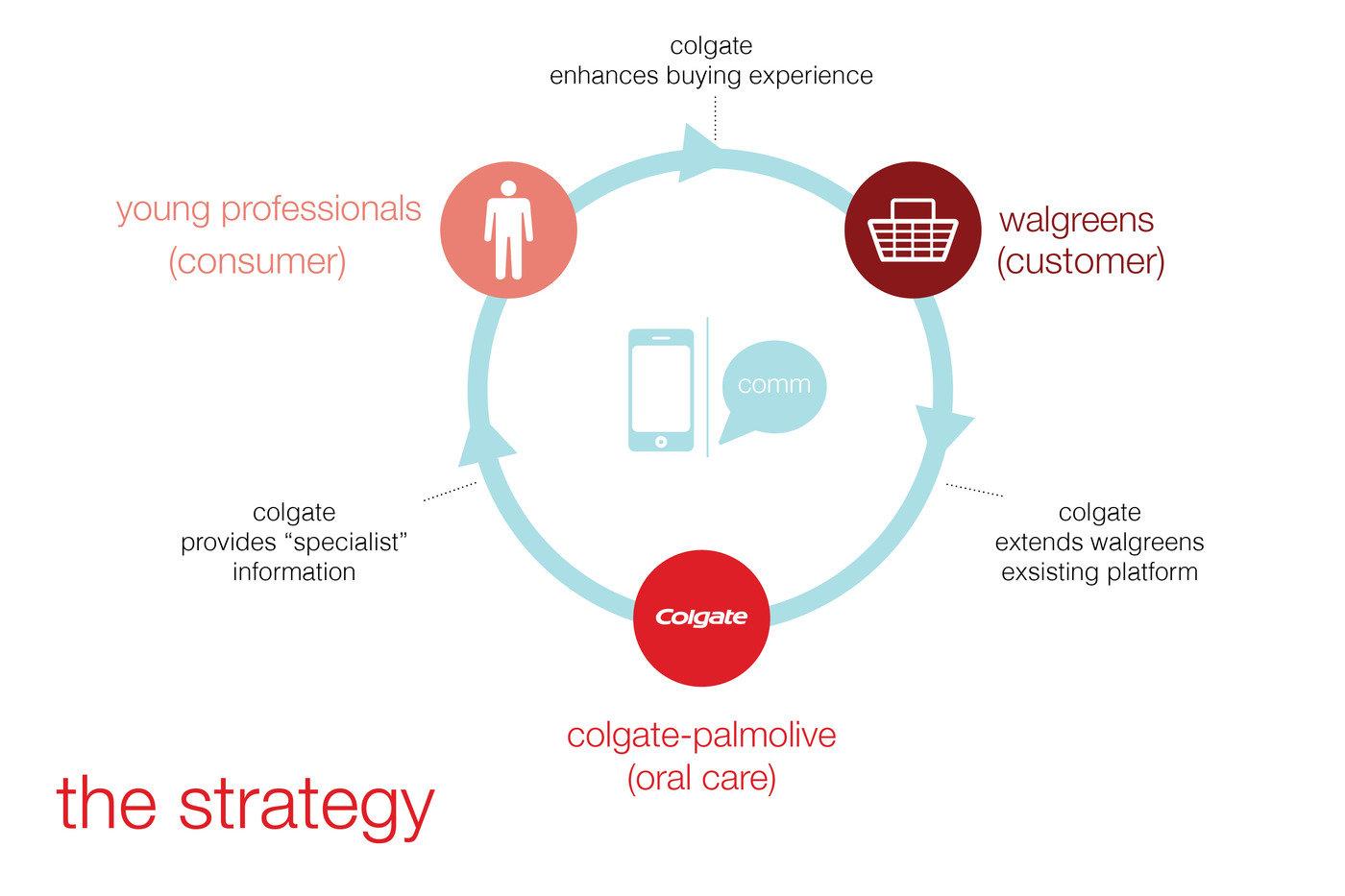 colgate palmolive business strategy