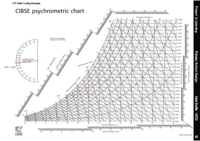 Cibse Psychrometric Chart Download