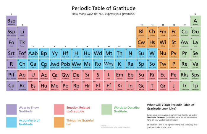 Periodic Table Of Gratitude By Kate Johnson At Coroflot