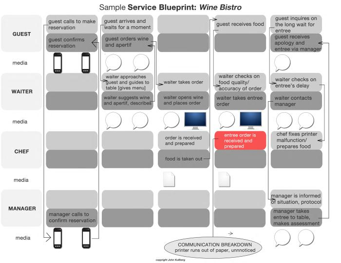 Service blueprint sample by john kullberg at coroflot share malvernweather Gallery