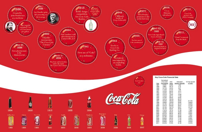 Coca-Cola Timeline by Kylie Jenkin at Coroflot com