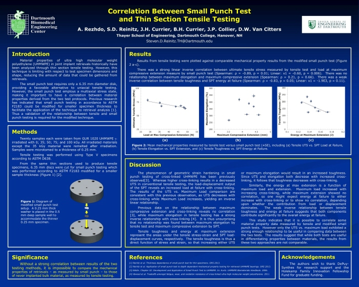 Correlation between Small Punch and Tensile Testing by