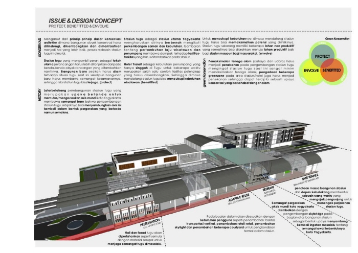 Re-Design Toegoe Railway Station & Transite Hotel by Danang Seta