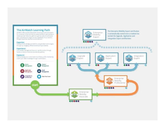 airwatch coroflot keith certification explaining tracks diagram